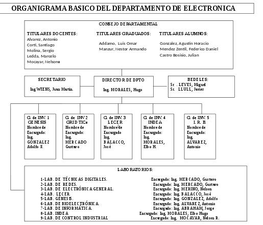 Organigrama-Dpto-Electronica-2015
